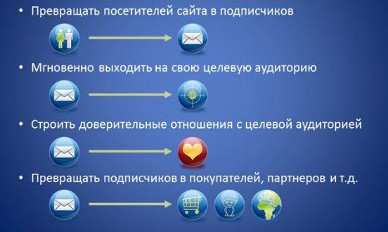 Smartresponder.ru для начинающих